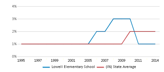 This chart display the percentage of Asian students in Lowell Elementary School and the percentage of Asian public school students in Indiana by year, with the latest 2013-14 school year data.