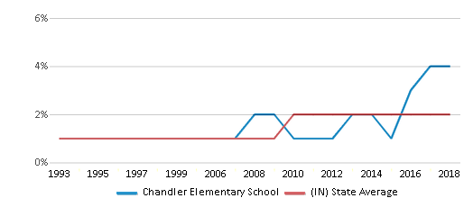This chart display the percentage of Asian students in Chandler Elementary School and the percentage of Asian public school students in Indiana by year, with the latest 2017-18 school year data.