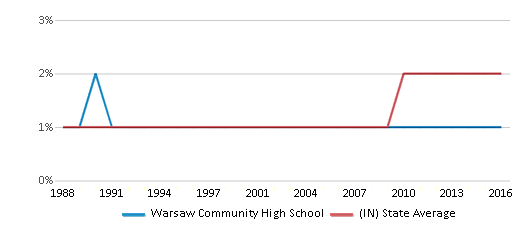 This chart display the percentage of Asian students in Warsaw Community High School and the percentage of Asian public school students in Indiana by year, with the latest 2015-16 school year data.