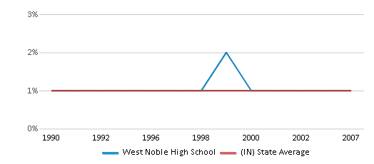This chart display the percentage of Asian students in West Noble High School and the percentage of Asian public school students in Indiana by year, with the latest 2006-07 school year data.