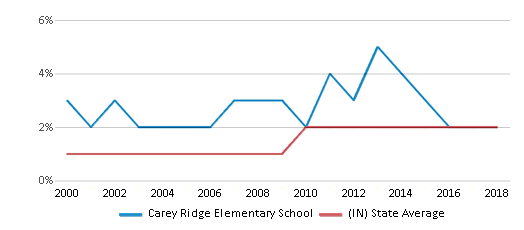 This chart display the percentage of Asian students in Carey Ridge Elementary School and the percentage of Asian public school students in Indiana by year, with the latest 2017-18 school year data.