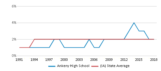 This chart display the percentage of Asian students in Ankeny High School and the percentage of Asian public school students in Iowa by year, with the latest 2017-18 school year data.