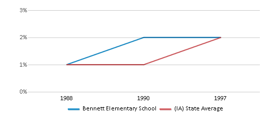 This chart display the percentage of Asian students in Bennett Elementary School and the percentage of Asian public school students in Iowa by year, with the latest 1996-97 school year data.
