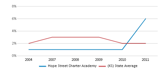 This chart display the percentage of Asian students in Hope Street Charter Academy and the percentage of Asian public school students in Kansas by year, with the latest 2010-11 school year data.