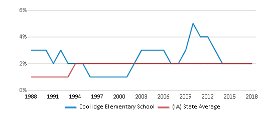 This chart display the percentage of Asian students in Coolidge Elementary School and the percentage of Asian public school students in Iowa by year, with the latest 2017-18 school year data.