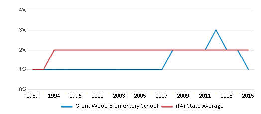This chart display the percentage of Asian students in Grant Wood Elementary School and the percentage of Asian public school students in Iowa by year, with the latest 2014-15 school year data.