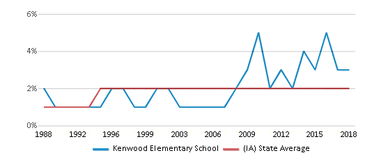 This chart display the percentage of Asian students in Kenwood Elementary School and the percentage of Asian public school students in Iowa by year, with the latest 2017-18 school year data.