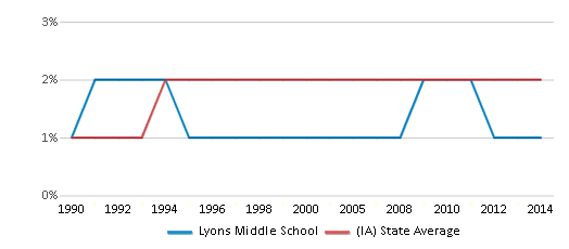 This chart display the percentage of Asian students in Lyons Middle School and the percentage of Asian public school students in Iowa by year, with the latest 2013-14 school year data.