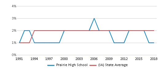 This chart display the percentage of Asian students in Prairie High School and the percentage of Asian public school students in Iowa by year, with the latest 2017-18 school year data.