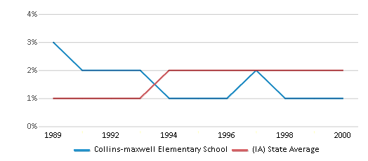 This chart display the percentage of Asian students in Collins-maxwell Elementary School and the percentage of Asian public school students in Iowa by year, with the latest 1998-99 school year data.