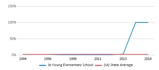This chart display the percentage of Asian students in Jb Young Elementary School and the percentage of Asian public school students in Iowa by year, with the latest 2012-13 school year data.