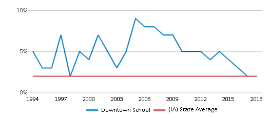 This chart display the percentage of Asian students in Downtown School and the percentage of Asian public school students in Iowa by year, with the latest 2017-18 school year data.