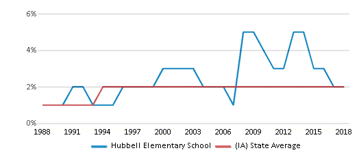 This chart display the percentage of Asian students in Hubbell Elementary School and the percentage of Asian public school students in Iowa by year, with the latest 2017-18 school year data.