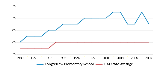 This chart display the percentage of Asian students in Longfellow Elementary School and the percentage of Asian public school students in Iowa by year, with the latest 2006-07 school year data.