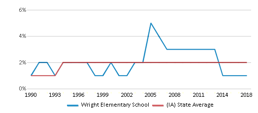 This chart display the percentage of Asian students in Wright Elementary School and the percentage of Asian public school students in Iowa by year, with the latest 2017-18 school year data.