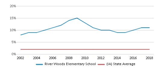 This chart display the percentage of Asian students in River Woods Elementary School and the percentage of Asian public school students in Iowa by year, with the latest 2017-18 school year data.
