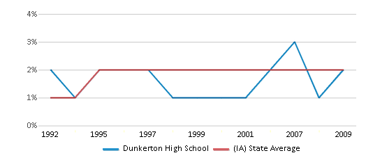 This chart display the percentage of Asian students in Dunkerton High School and the percentage of Asian public school students in Iowa by year, with the latest 2008-09 school year data.