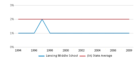 This chart display the percentage of Asian students in Lansing Middle School and the percentage of Asian public school students in Iowa by year, with the latest 2008-09 school year data.