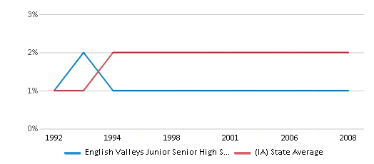 This chart display the percentage of Asian students in English Valleys Junior Senior High School and the percentage of Asian public school students in Iowa by year, with the latest 2007-08 school year data.