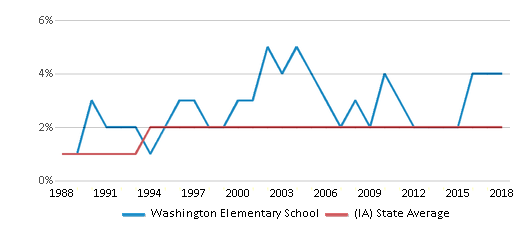 This chart display the percentage of Asian students in Washington Elementary School and the percentage of Asian public school students in Iowa by year, with the latest 2017-18 school year data.