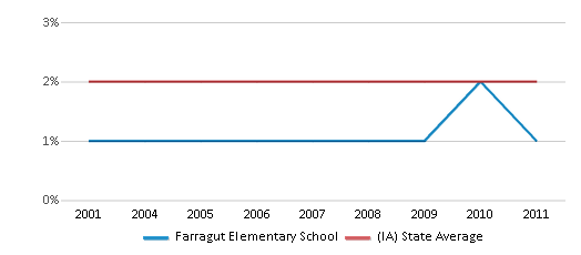 This chart display the percentage of Asian students in Farragut Elementary School and the percentage of Asian public school students in Iowa by year, with the latest 2010-11 school year data.