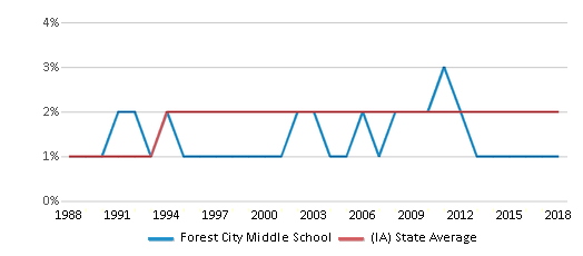 This chart display the percentage of Asian students in Forest City Middle School and the percentage of Asian public school students in Iowa by year, with the latest 2017-18 school year data.