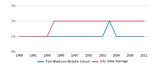 This chart display the percentage of Asian students in Fort Madison Middle School and the percentage of Asian public school students in Iowa by year, with the latest 2010-11 school year data.