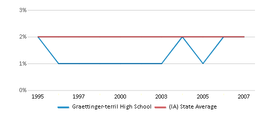 This chart display the percentage of Asian students in Graettinger-terril High School and the percentage of Asian public school students in Iowa by year, with the latest 2006-07 school year data.
