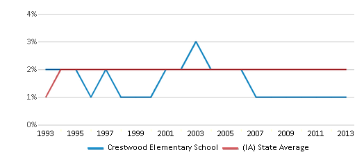 This chart display the percentage of Asian students in Crestwood Elementary School and the percentage of Asian public school students in Iowa by year, with the latest 2012-13 school year data.