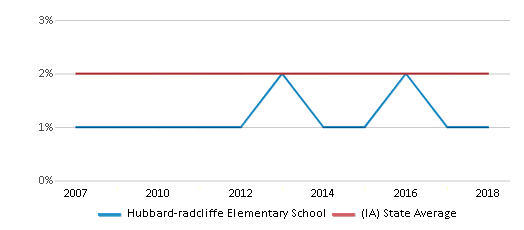 This chart display the percentage of Asian students in Hubbard-radcliffe Elementary School and the percentage of Asian public school students in Iowa by year, with the latest 2017-18 school year data.