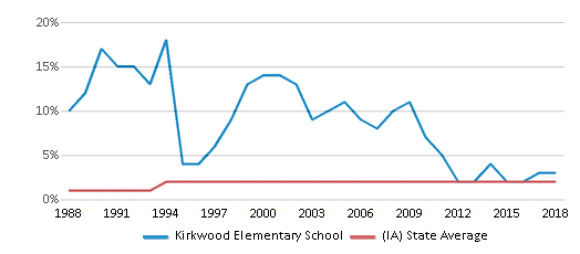 This chart display the percentage of Asian students in Kirkwood Elementary School and the percentage of Asian public school students in Iowa by year, with the latest 2017-18 school year data.