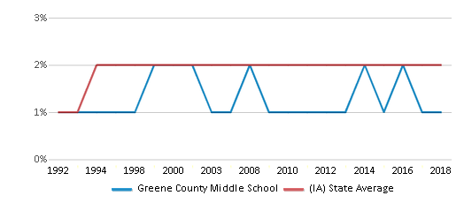 This chart display the percentage of Asian students in Greene County Middle School and the percentage of Asian public school students in Iowa by year, with the latest 2017-18 school year data.