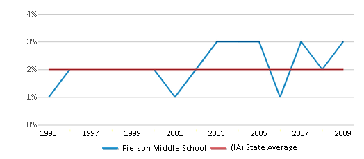 This chart display the percentage of Asian students in Pierson Middle School and the percentage of Asian public school students in Iowa by year, with the latest 2008-09 school year data.