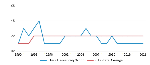 This chart display the percentage of Asian students in Clark Elementary School and the percentage of Asian public school students in Iowa by year, with the latest 2015-16 school year data.