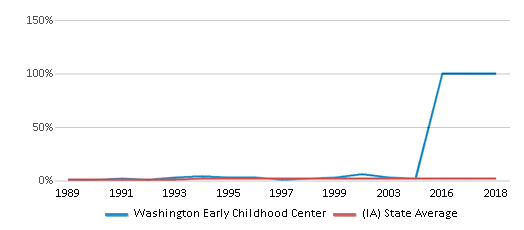 This chart display the percentage of Asian students in Washington Early Childhood Center and the percentage of Asian public school students in Iowa by year, with the latest 2009-10 school year data.