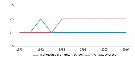 This chart display the percentage of Asian students in Montezuma Elementary School and the percentage of Asian public school students in Iowa by year, with the latest 2015-16 school year data.