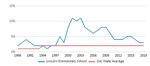 This chart display the percentage of Asian students in Lincoln Elementary School and the percentage of Asian public school students in Iowa by year, with the latest 2017-18 school year data.