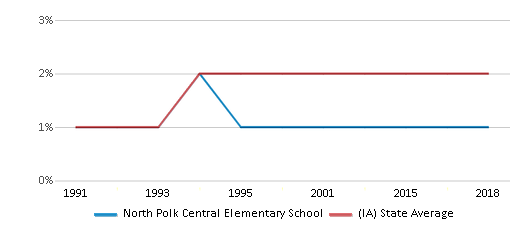 This chart display the percentage of Asian students in North Polk Central Elementary School and the percentage of Asian public school students in Iowa by year, with the latest 2017-18 school year data.