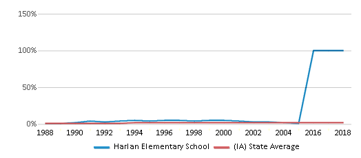 This chart display the percentage of Asian students in Harlan Elementary School and the percentage of Asian public school students in Iowa by year, with the latest 2007-08 school year data.