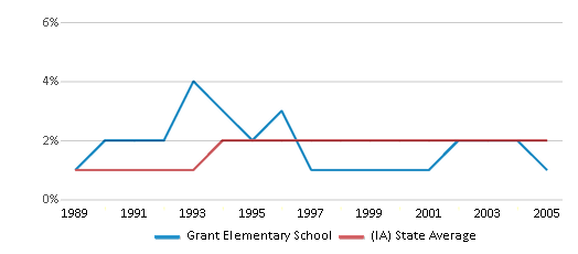 This chart display the percentage of Asian students in Grant Elementary School and the percentage of Asian public school students in Iowa by year, with the latest 2004-05 school year data.
