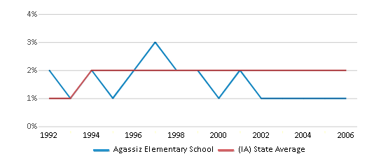 This chart display the percentage of Asian students in Agassiz Elementary School and the percentage of Asian public school students in Iowa by year, with the latest 2005-06 school year data.
