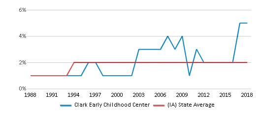 This chart display the percentage of Asian students in Clark Early Childhood Center and the percentage of Asian public school students in Iowa by year, with the latest 2017-18 school year data.