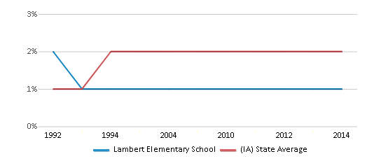 This chart display the percentage of Asian students in Lambert Elementary School and the percentage of Asian public school students in Iowa by year, with the latest 2013-14 school year data.