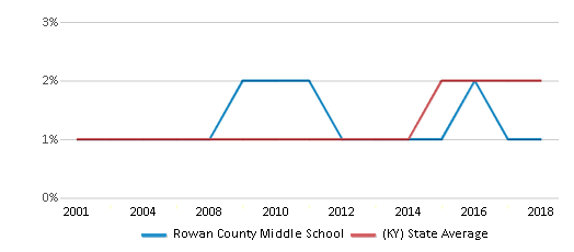 This chart display the percentage of Asian students in Rowan County Middle School and the percentage of Asian public school students in Kentucky by year, with the latest 2017-18 school year data.