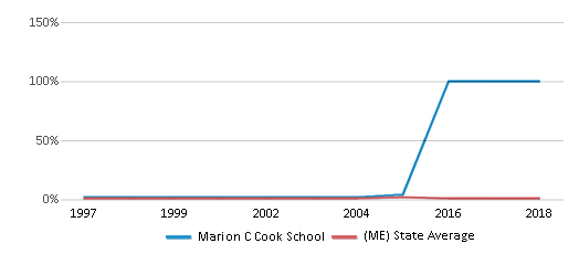 This chart display the percentage of Asian students in Marion C Cook School and the percentage of Asian public school students in Maine by year, with the latest 2009-10 school year data.