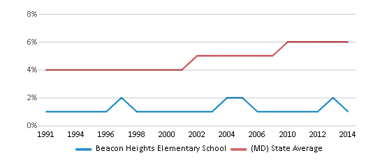 This chart display the percentage of Asian students in Beacon Heights Elementary School and the percentage of Asian public school students in Maryland by year, with the latest 2013-14 school year data.