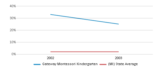 This chart display the percentage of Asian students in Gateway Montessori Kindergarten and the percentage of Asian public school students in Michigan by year, with the latest 2002-03 school year data.