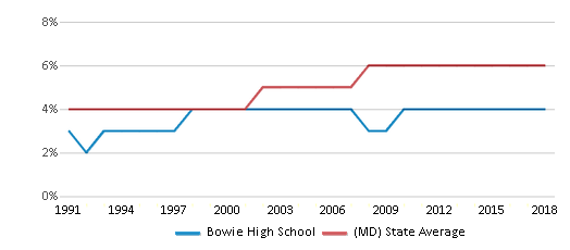 This chart display the percentage of Asian students in Bowie High School and the percentage of Asian public school students in Maryland by year, with the latest 2017-18 school year data.