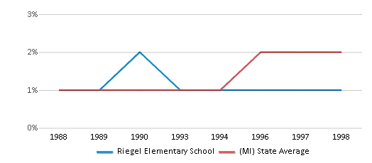 This chart display the percentage of Asian students in Riegel Elementary School and the percentage of Asian public school students in Michigan by year, with the latest 1997-98 school year data.
