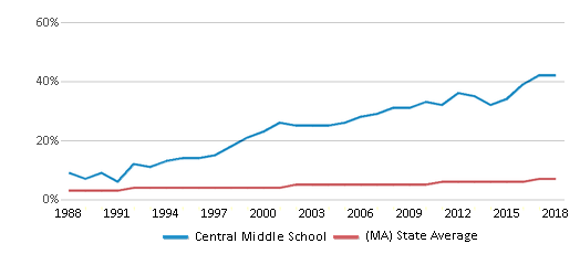 This chart display the percentage of Asian students in Central Middle School and the percentage of Asian public school students in Massachusetts by year, with the latest 2017-18 school year data.